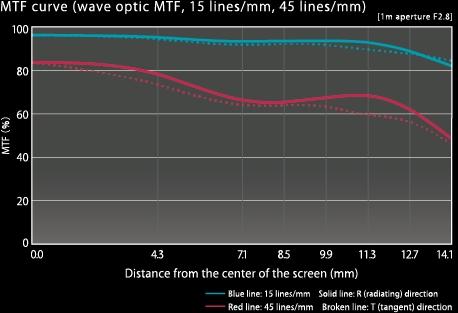 Ricoh GR III MTF chart